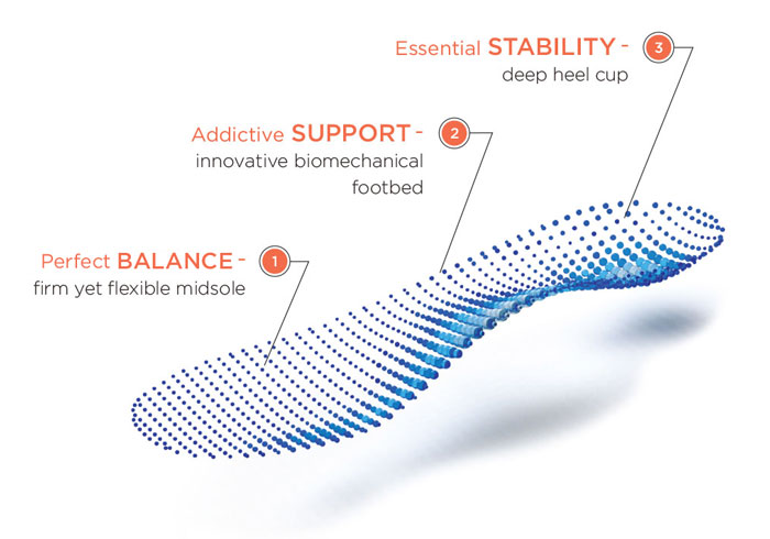 Plantar Fasciitis Orthotic Inserts Insoles Vionic Shoes